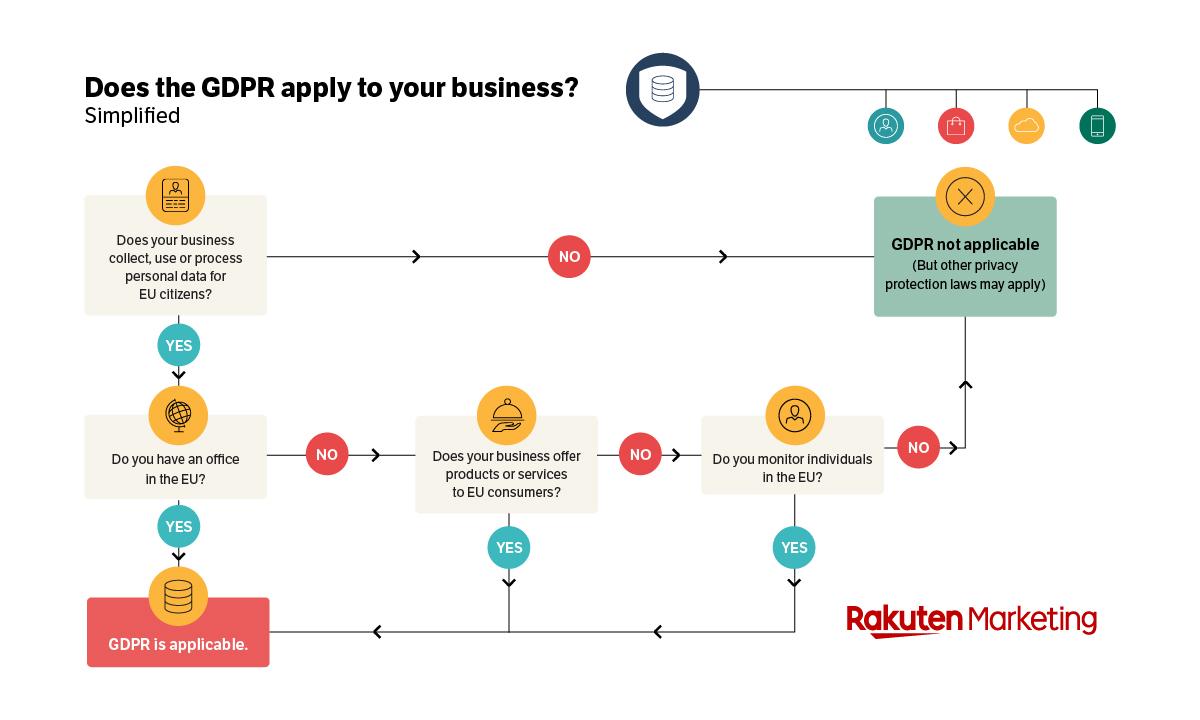 Rakuten Marketing GDPR Flowchart