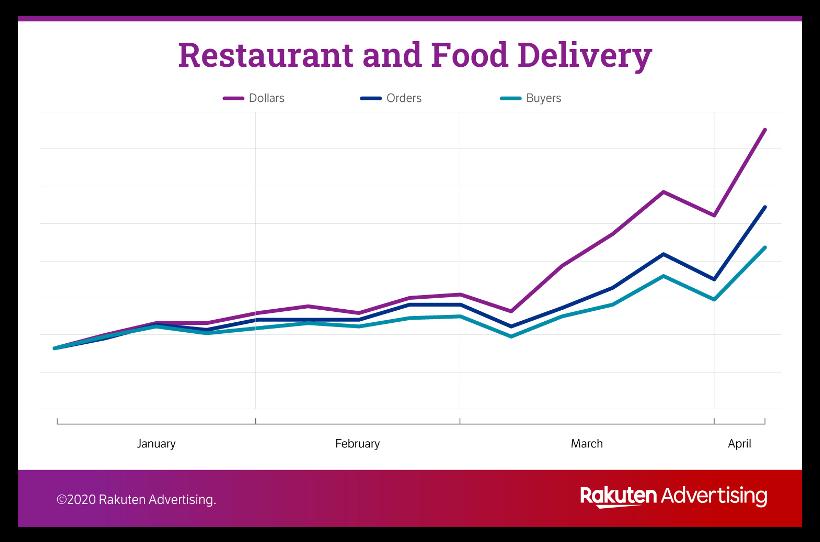 Restaurant & Food Delivery